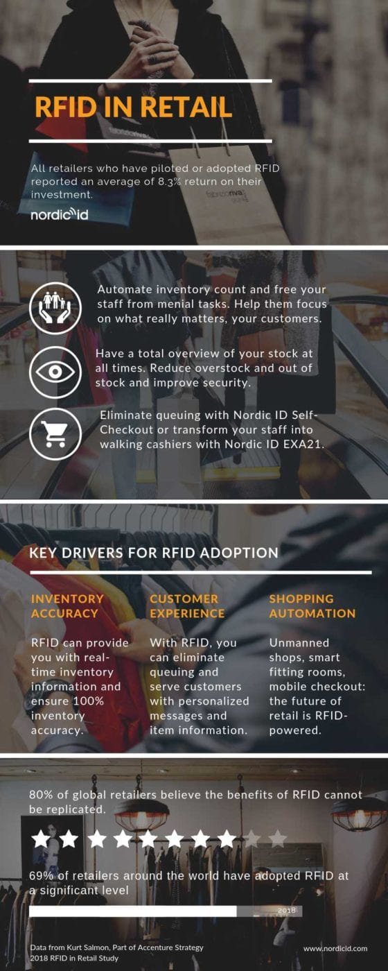 RFID retail Infographic