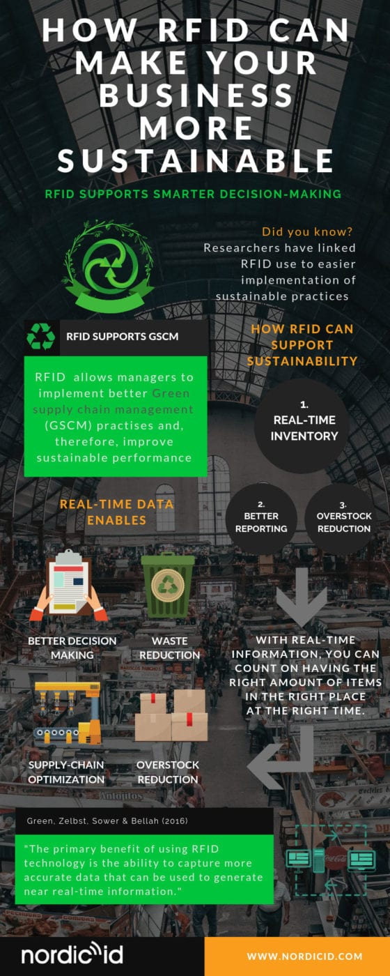 RFID sustainability infographic climate change infographic RFID infographic