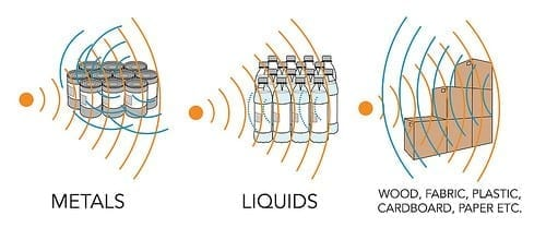 Different ways UHF RFID reacts to reading around different materials.