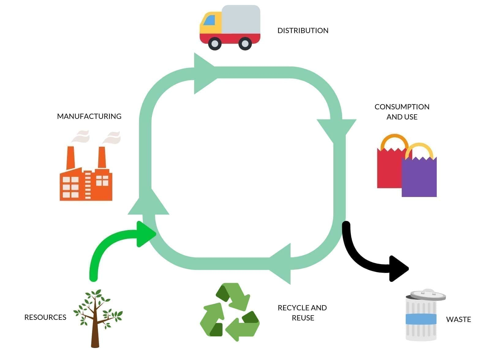 circular economy asset management real time inventory