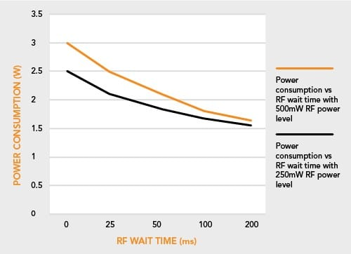Battery life Power consumption with different RF off time parameters