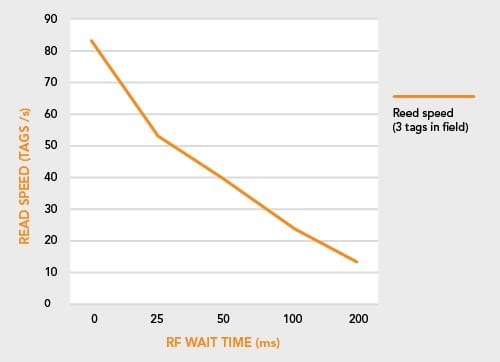 Battery life. the effect of RF off time parameters on reading speed